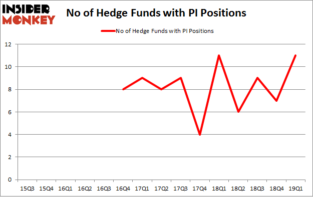 No of Hedge Funds with PI Positions