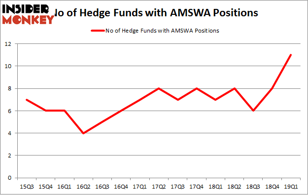 No of Hedge Funds with AMSWA Positions