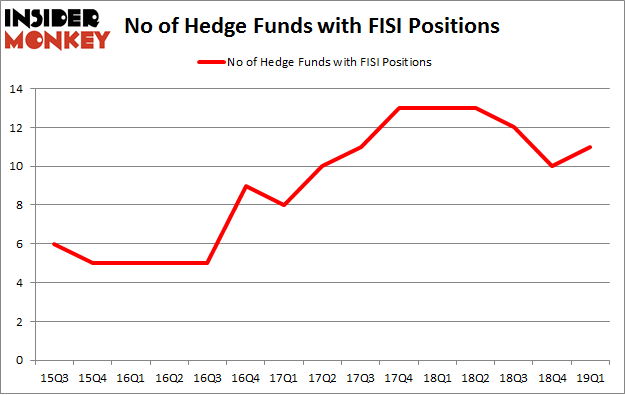 No of Hedge Funds with FISI Positions