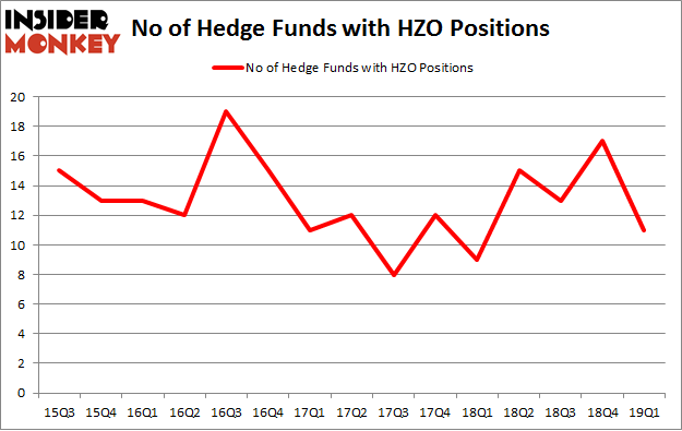 No of Hedge Funds with HZO Positions