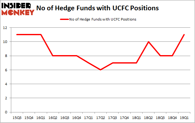 No of Hedge Funds with UCFC Positions