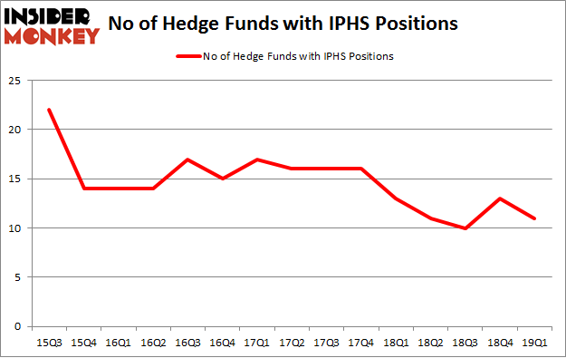 No of Hedge Funds with IPHS Positions