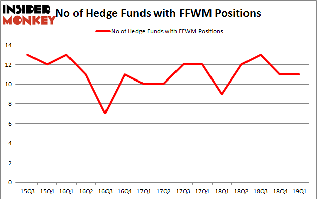 No of Hedge Funds with FFWM Positions