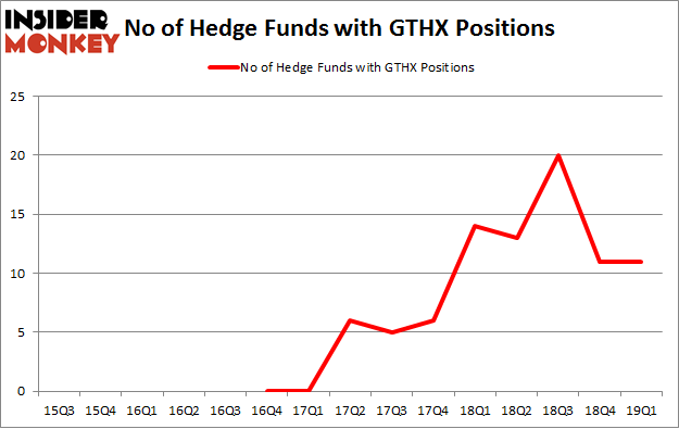 No of Hedge Funds with GTHX Positions