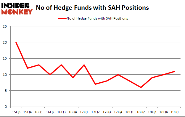 No of Hedge Funds with SAH Positions