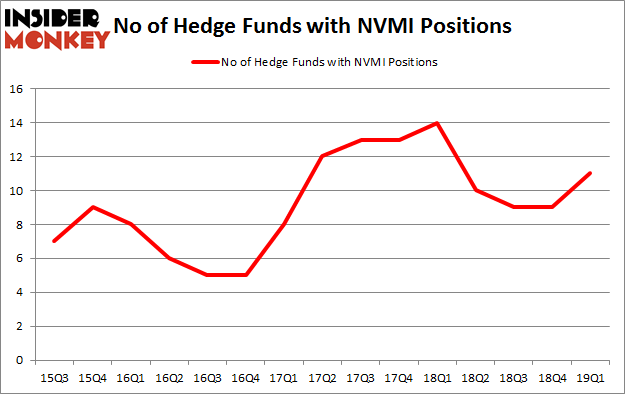No of Hedge Funds with NVMI Positions