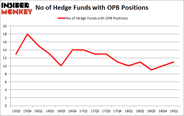 No of Hedge Funds with OPB Positions