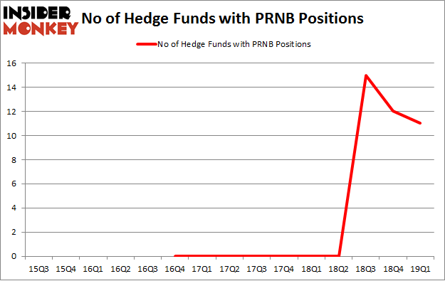 No of Hedge Funds with PRNB Positions