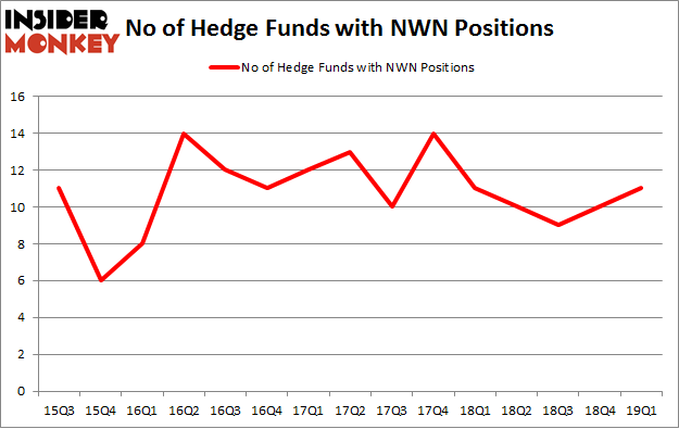 No of Hedge Funds with NWN Positions