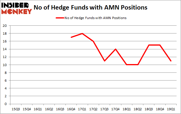 No of Hedge Funds with AMN Positions
