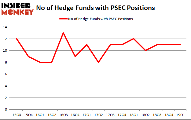 No of Hedge Funds with PSEC Positions