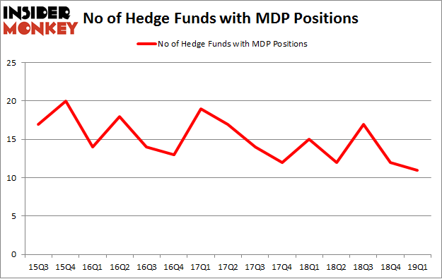 No of Hedge Funds with MDP Positions