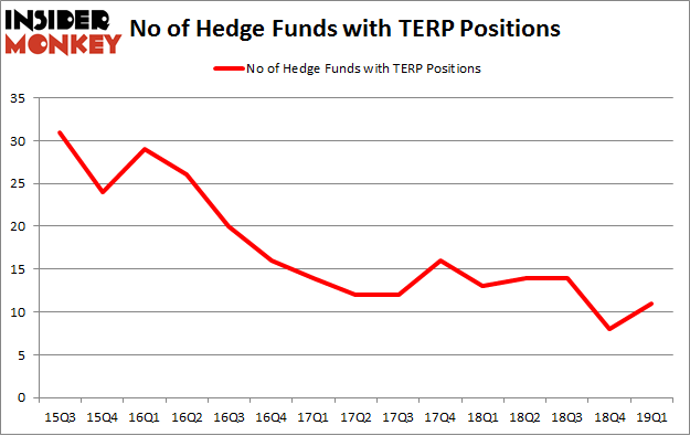 No of Hedge Funds with TERP Positions