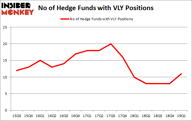 No of Hedge Funds with VLY Positions