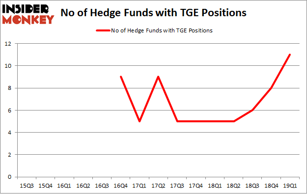 No of Hedge Funds with TGE Positions
