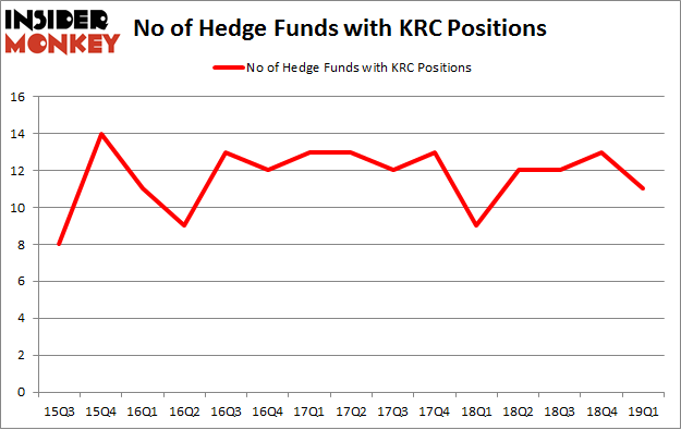 No of Hedge Funds with KRC Positions