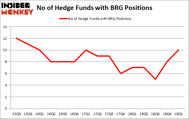 No of Hedge Funds with BRG Positions