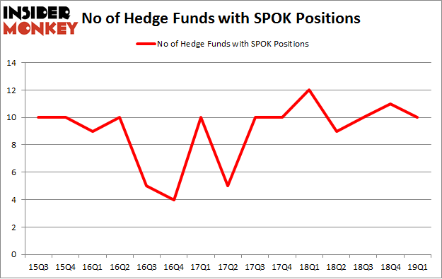 No of Hedge Funds with SPOK Positions