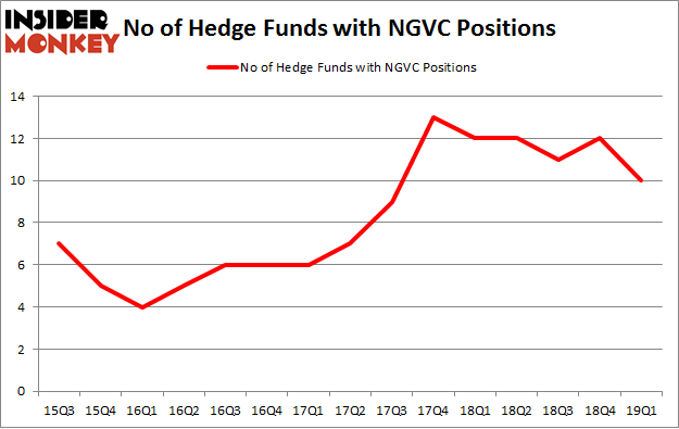 No of Hedge Funds with NGVC Positions