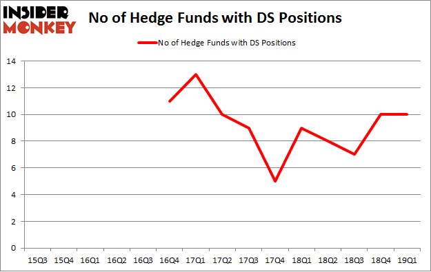 No of Hedge Funds with DS Positions