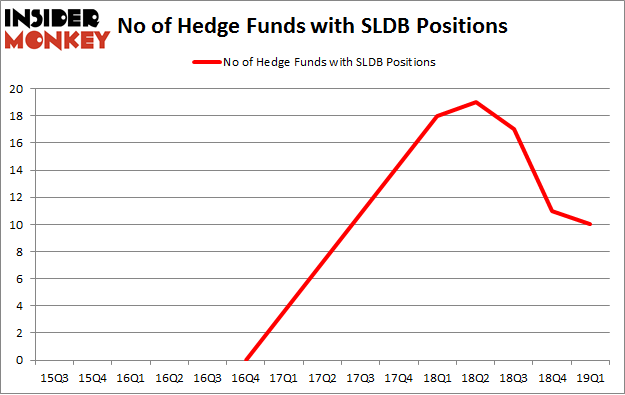 No of Hedge Funds with SLDB Positions