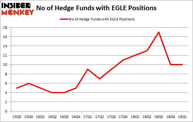 No of Hedge Funds with EGLE Positions