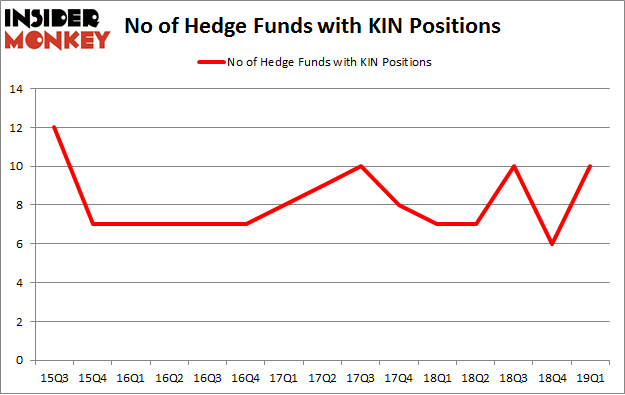 No of Hedge Funds with KIN Positions