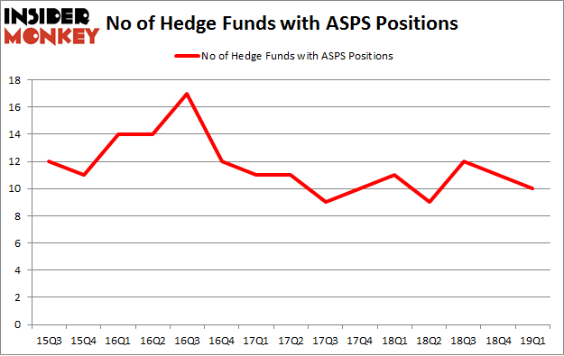 No of Hedge Funds with ASPS Positions