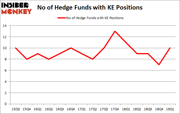 No of Hedge Funds with KE Positions