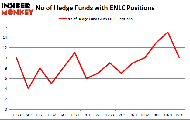 No of Hedge Funds with ENLC Positions