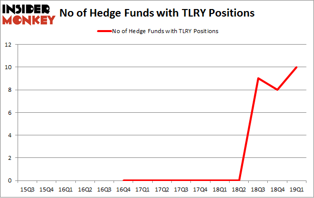 No of Hedge Funds with TLRY Positions
