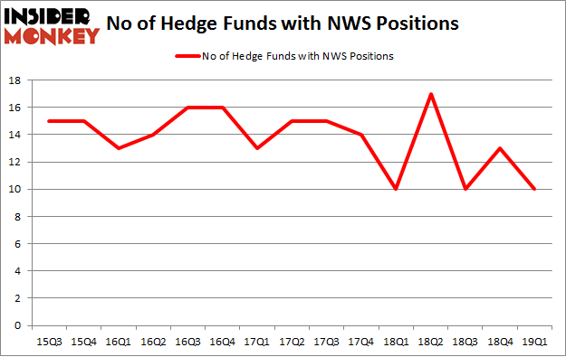 No of Hedge Funds with NWS Positions