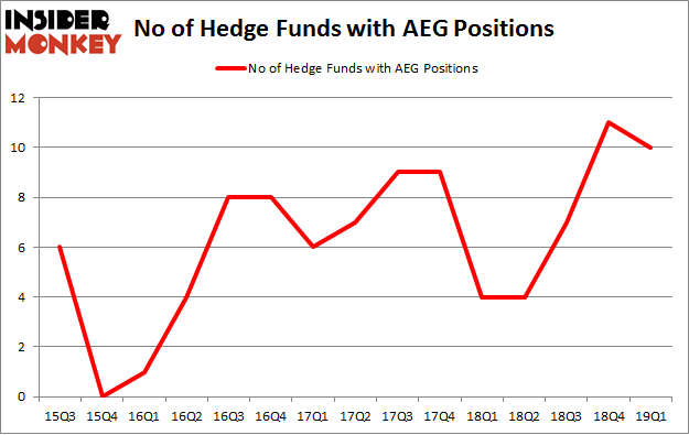 No of Hedge Funds with AEG Positions