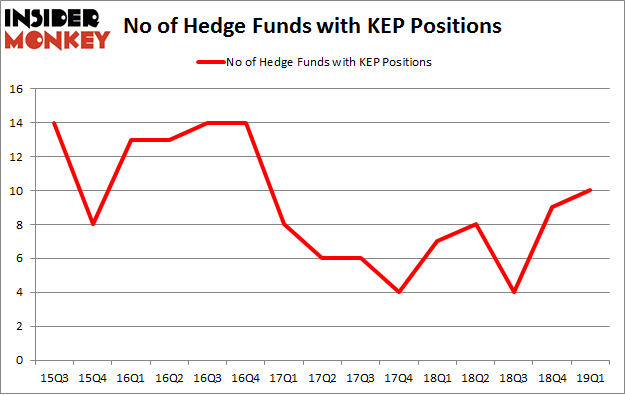 No of Hedge Funds with KEP Positions