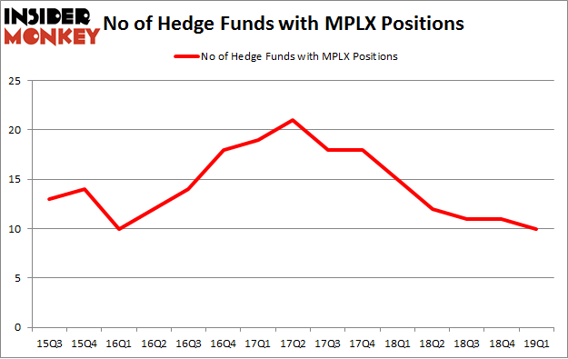 No of Hedge Funds with MPLX Positions