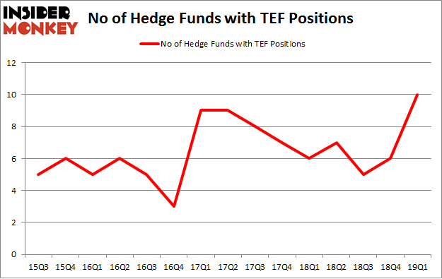 No of Hedge Funds with TEF Positions