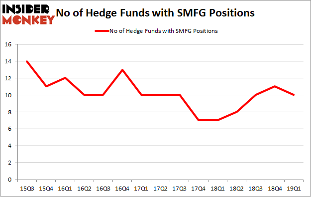 No of Hedge Funds with SMFG Positions