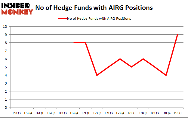 No of Hedge Funds with AIRG Positions