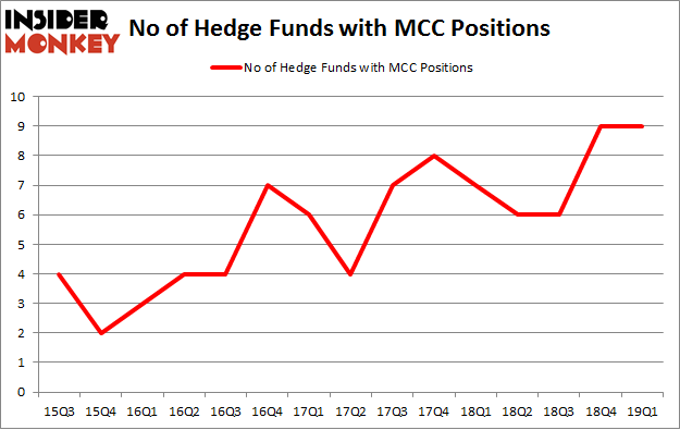 No of Hedge Funds with MCC Positions