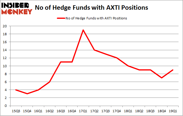 No of Hedge Funds with AXTI Positions