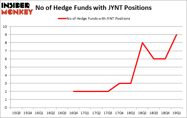 No of Hedge Funds with JYNT Positions