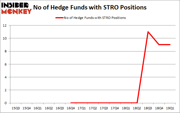 No of Hedge Funds with STRO Positions