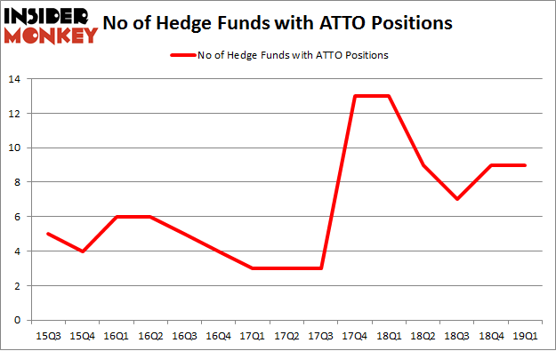 No of Hedge Funds with ATTO Positions