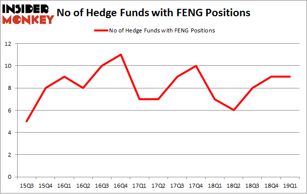 No of Hedge Funds with FENG Positions