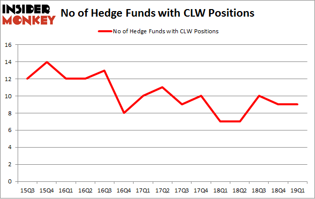 No of Hedge Funds with CLW Positions