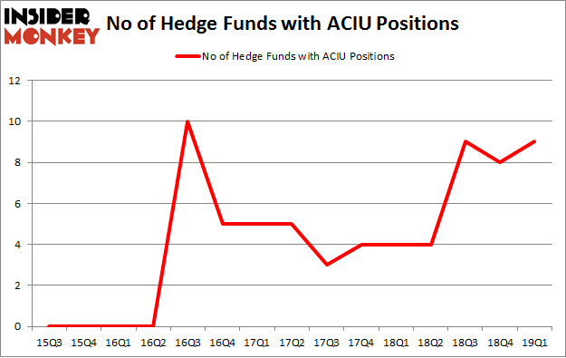 No of Hedge Funds with ACIU Positions
