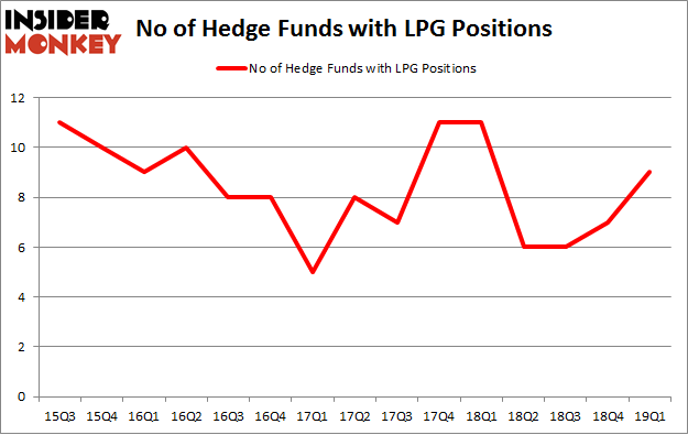 No of Hedge Funds with LPG Positions