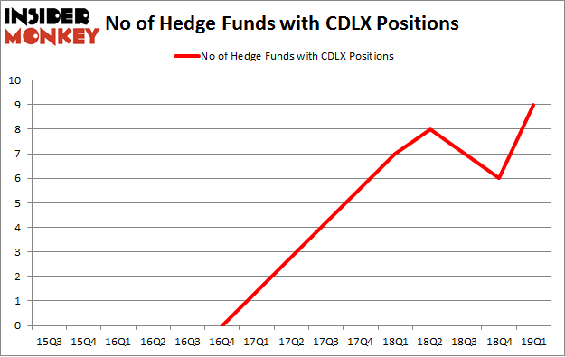 No of Hedge Funds with CDLX Positions