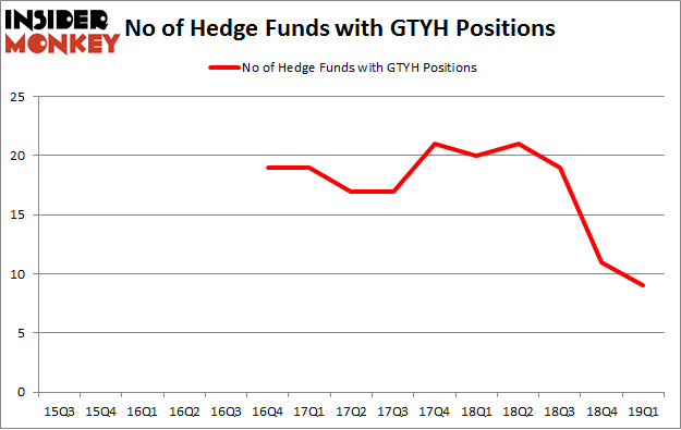 No of Hedge Funds with GTYH Positions