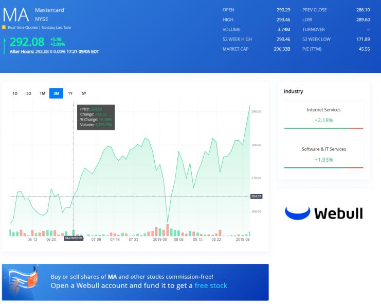 MA Chart Webull